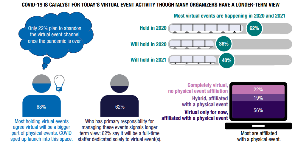 Covid-19 is a catalyst for virtual event activity